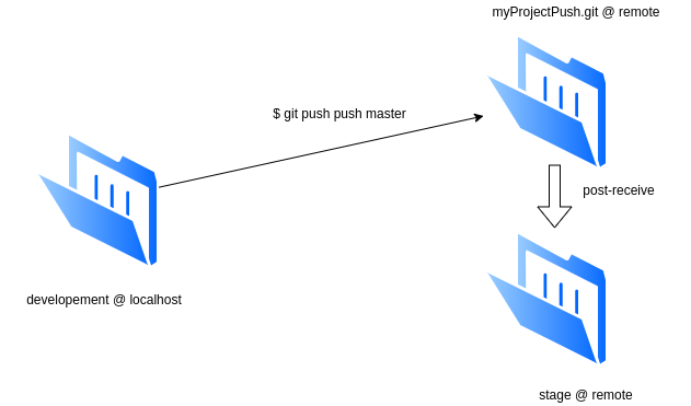 deploy with git: Illustrazione della tecnica push - post - receive